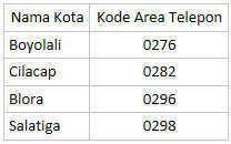 kode telepon 10