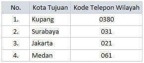 kode telepon 5