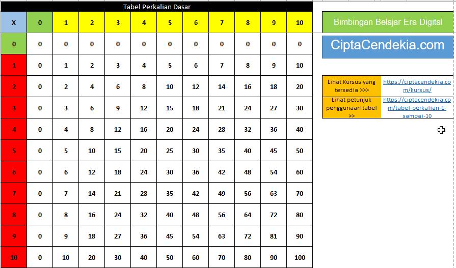 Tabel Perkalian 1 Sampai 10 Beserta Penjelasannya Ciptacendekia Com