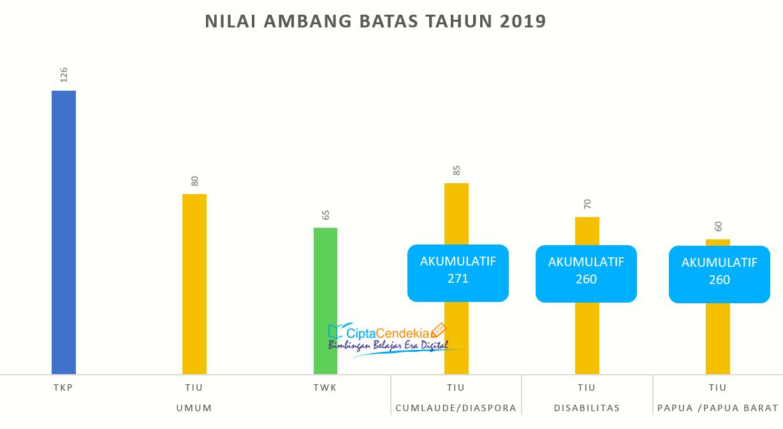 passing grade cpns 2019